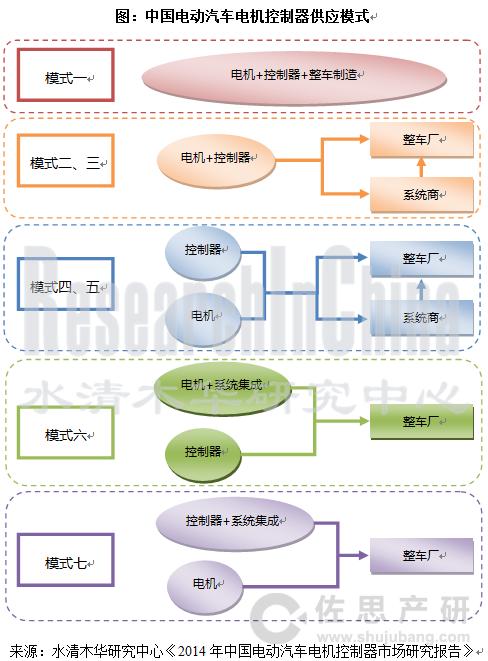 2014年中国电动汽车电机控制器市场研究报告高清图片