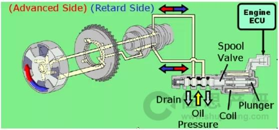 vvt系统为闭环控制,目前较为常见的是三点控制法和pid控制法.