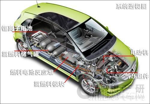 着力发展燃料电池汽车