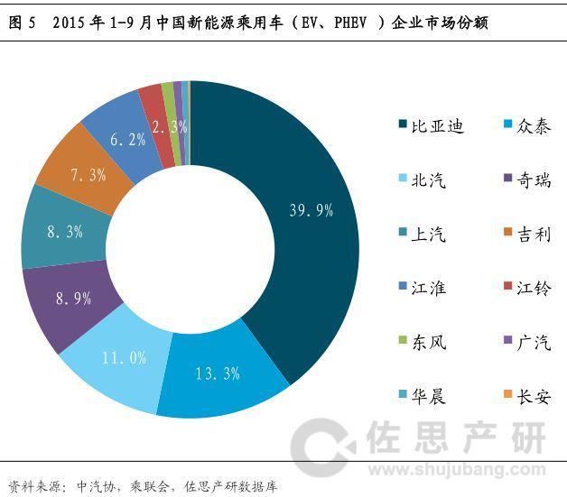 4%,新能源汽车市场集中度非常高.