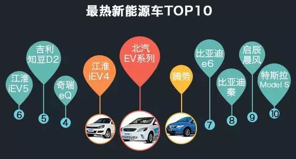 新能源汽车大数据 比亚迪秦引领新能源汽车浪潮高清图片
