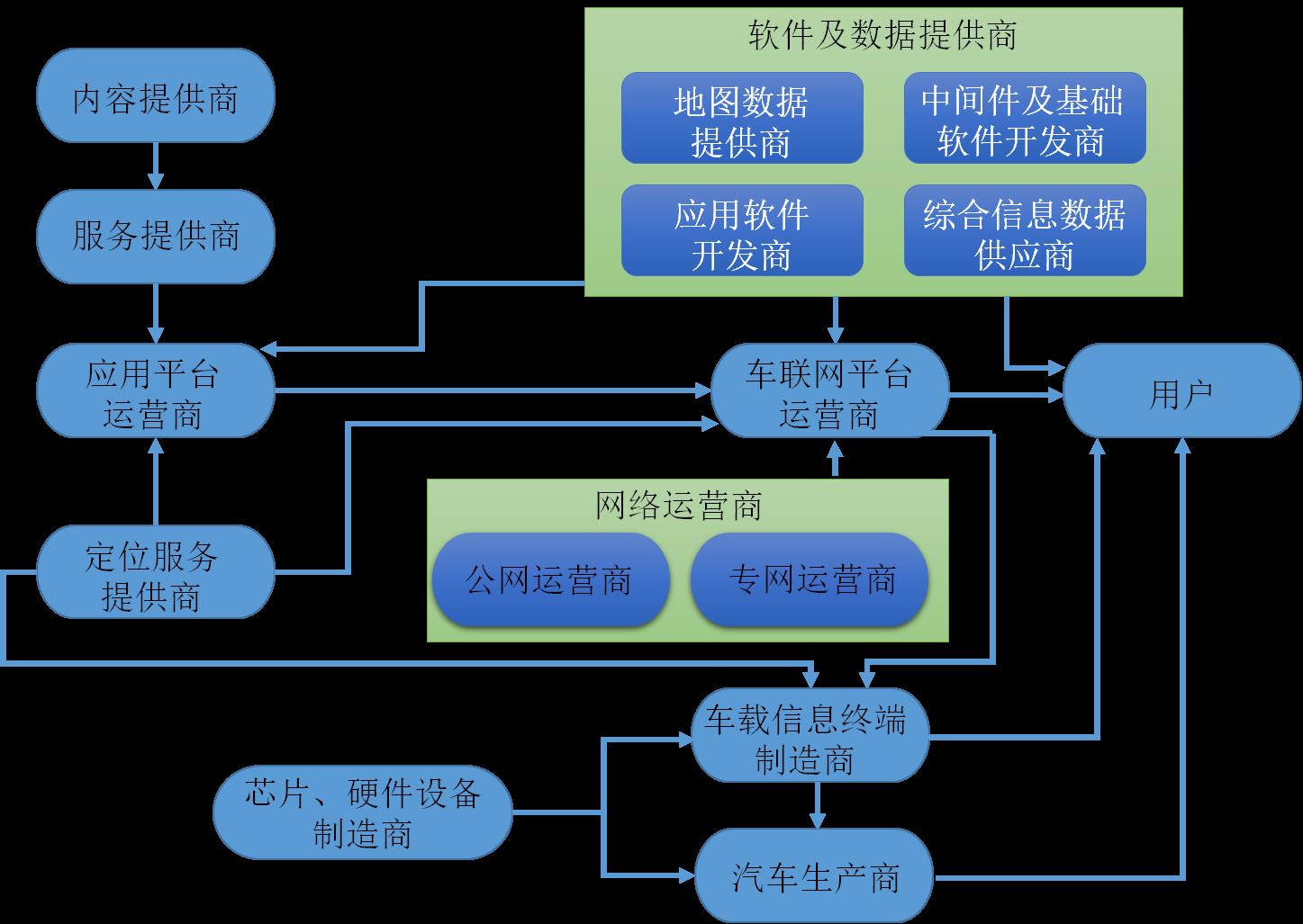 图1:车联网产业链布局图-智慧城市五大能力平台支撑车联网创新运营