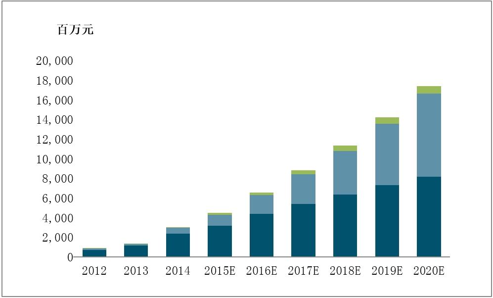 2015 2020年中国电动汽车驱动电机行业研究报告高清图片