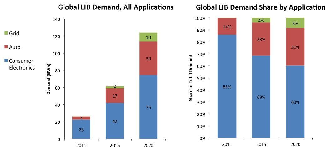全球汽车动力锂电池供应链分析